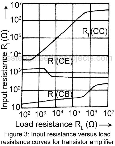 input resistance versus load resistance curve for transistor amplifier