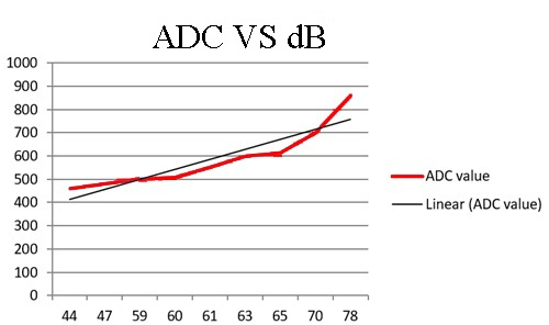 ADC vs dB graph plot