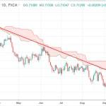Australian Dollar Exchange Rates AUD USD