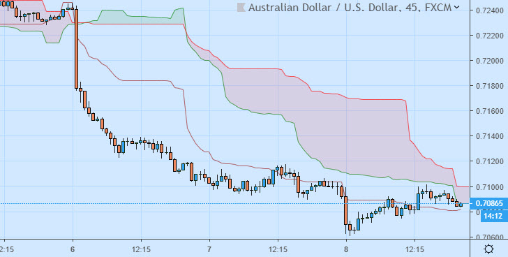 Australian dollar AUD price chart news and forecast