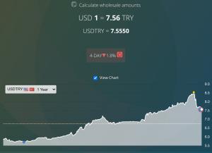 US Dollar to Turkish Lira - 1 year range