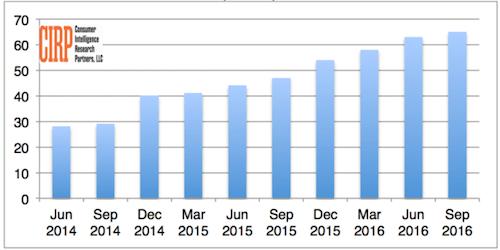 amazon-prime-members-2016-graph