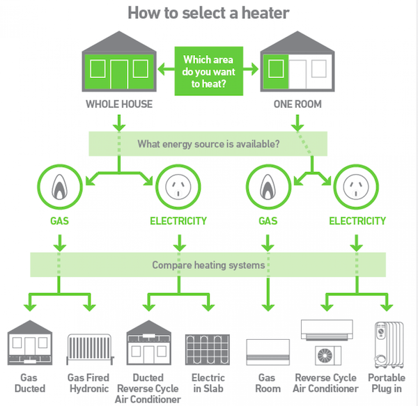 How To Select Heater For Your Home   Best Home Gear