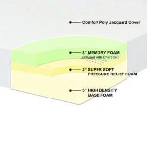 Best Price Mattress 10-Inch Memory Foam Mattress Review