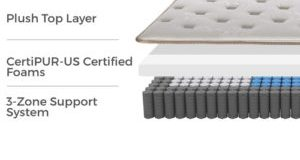 Englander Finale 10-Inch Three-Zone Innerspring Mattress Review