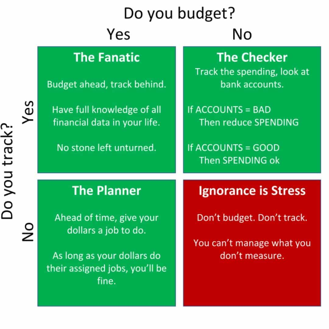 How experts budget