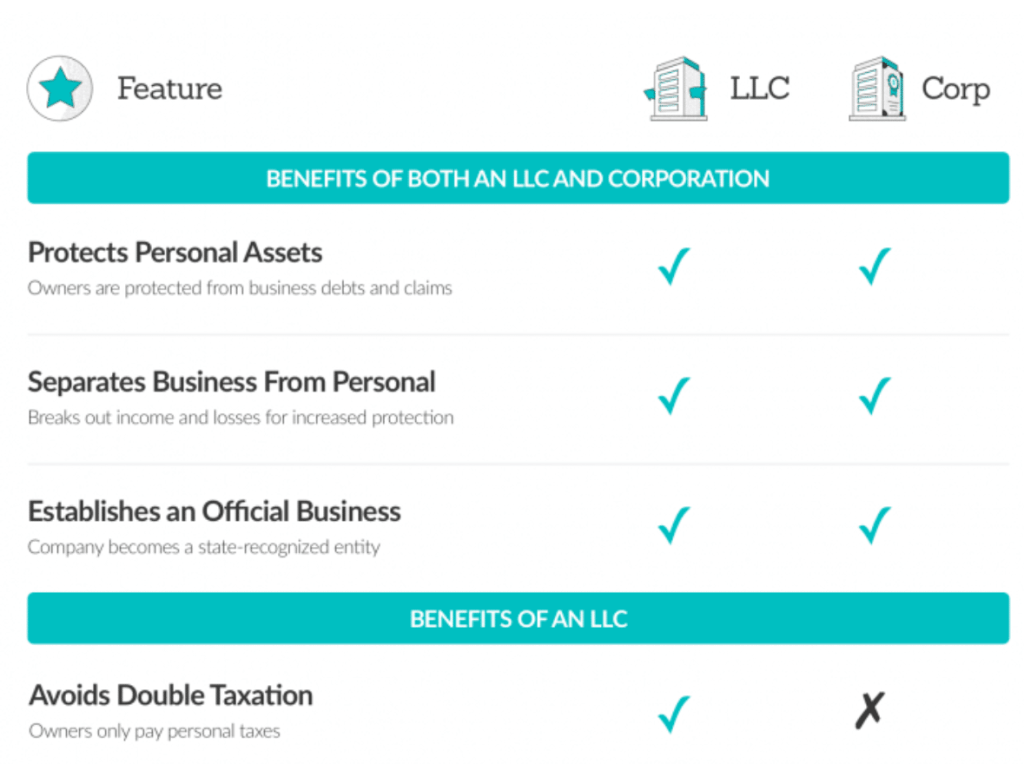 LLC vs Corporation Comparison