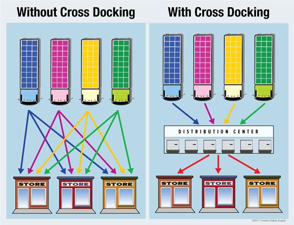 cross-docking-almacenes