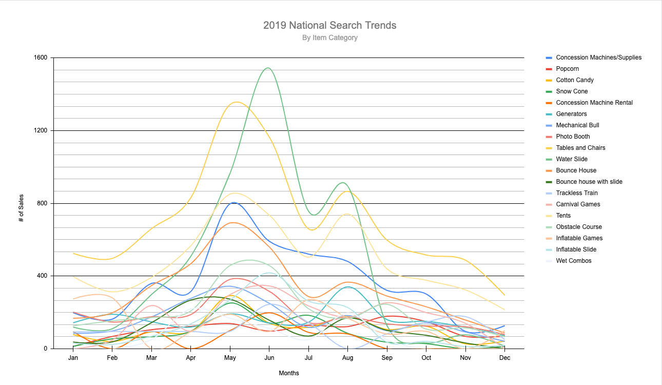chart of bounce house national trends