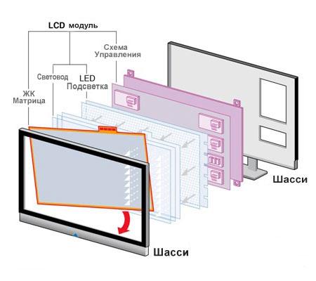 تحليل مفصل للمصفوفات: IPS، VA، OLED، QLED، Nanocell