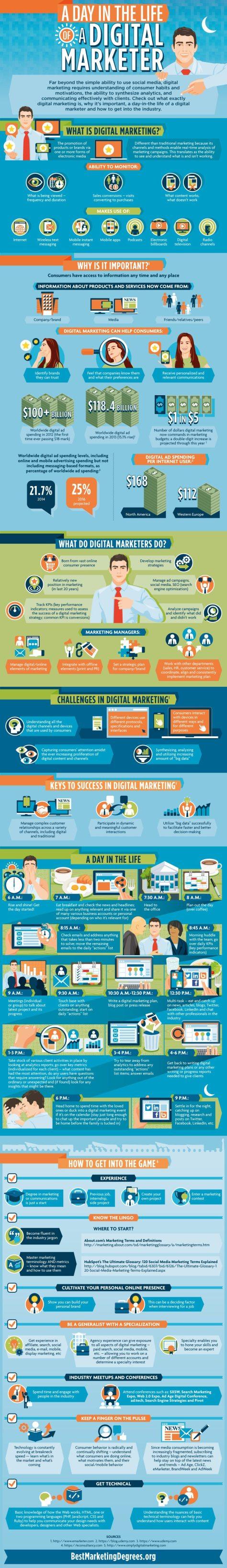 digital-marketer