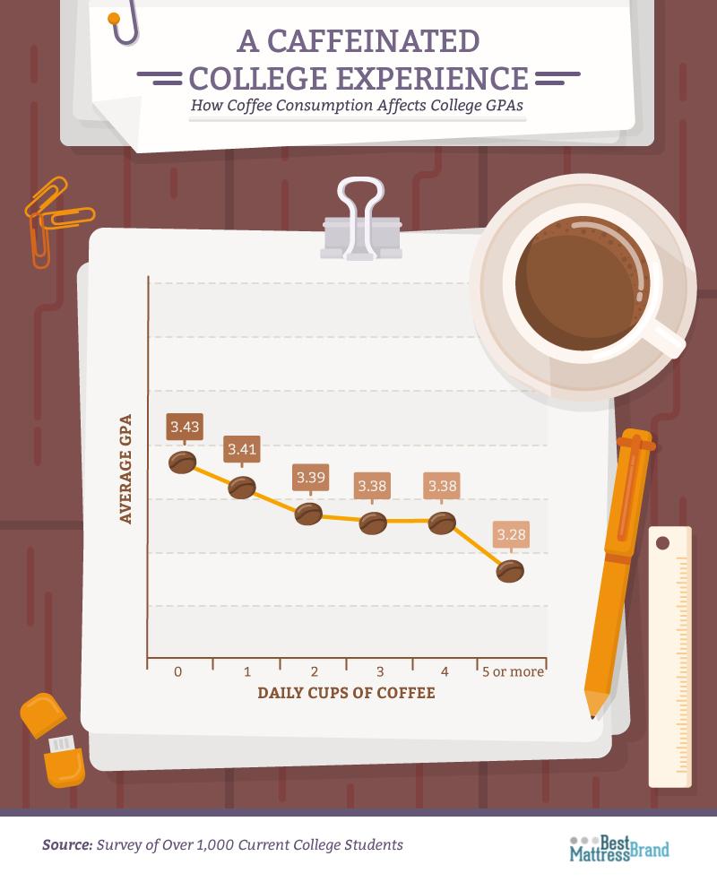 Caffeine Use in College