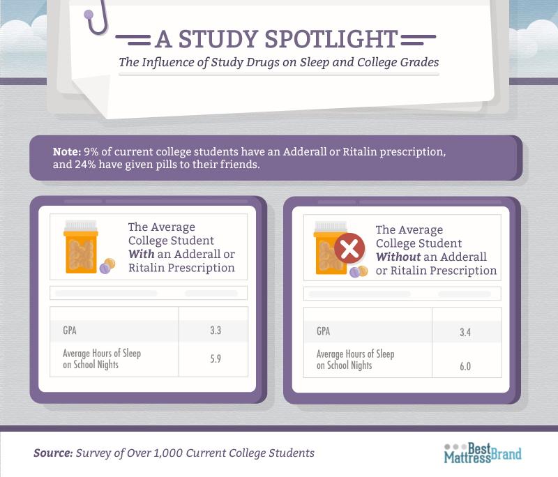 Study Drugs on Sleep and College Grades