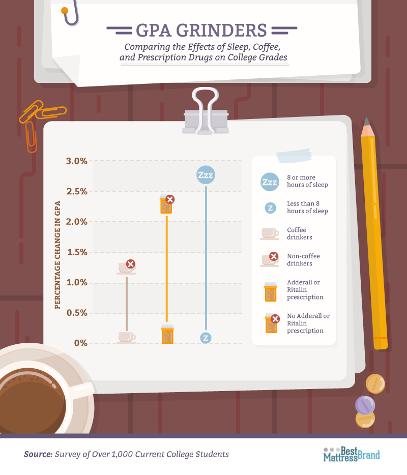 Effects of Sleep, Coffee and Prescription Drugs on College Grades