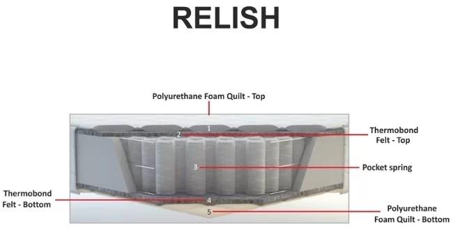 Kurlon Relish Mattress Review