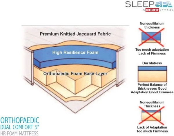 Sleep Spa Orthopaedic Dual Comfort Mattress Review