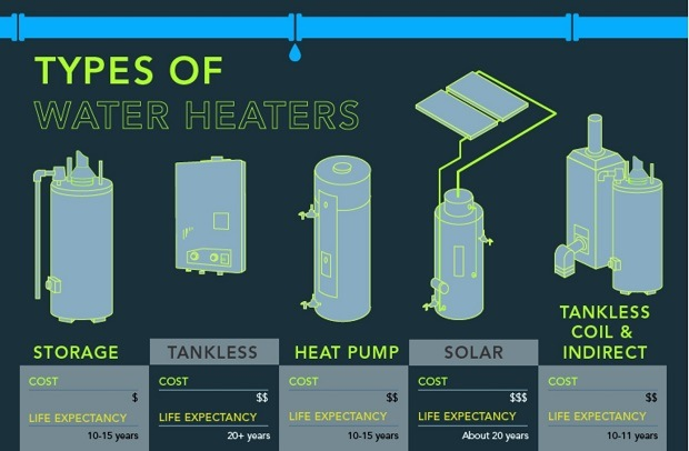 different-types-of-water-heaters