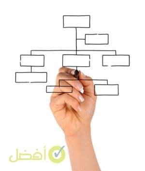 أفضل هيكل تنظيمي في الشركات والمؤسسات