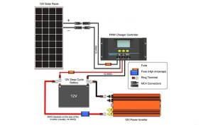 Renogy 100 Watt Solar Panel: 12 Volt Monocrystalline