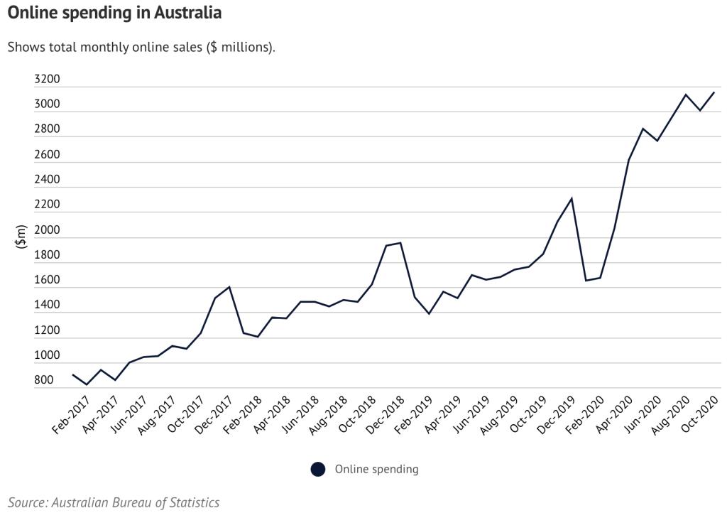 Australians Break All-Time Online Shopping Record