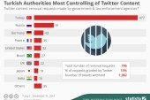 Turkey Has Tried To Censor Twitter More Than All Other Countries Put Together