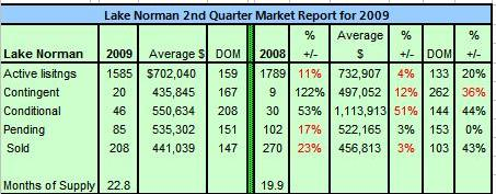 Lake Norman Real Estate's 2nd Quarter 2009 Overview