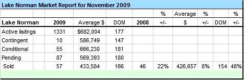 November 2009 Lake Norman Sales Analysis