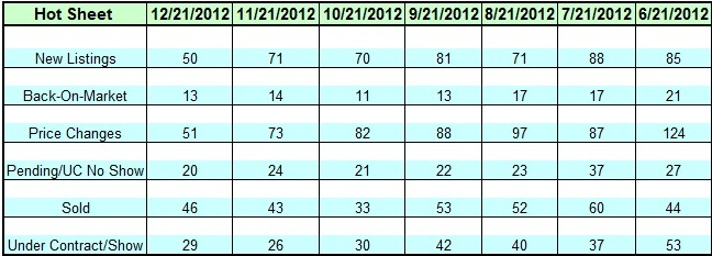 Lake Norman Real Estate's December 2012 Hot Sheet Chart
