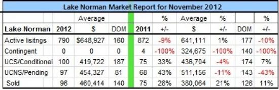 Lake Norman Real Estate's November 2010 Home sales