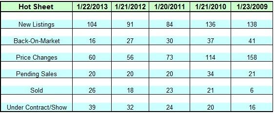 Lake Norman Real Estate's January 2013 Hot Sheet 5 January Hotsheets