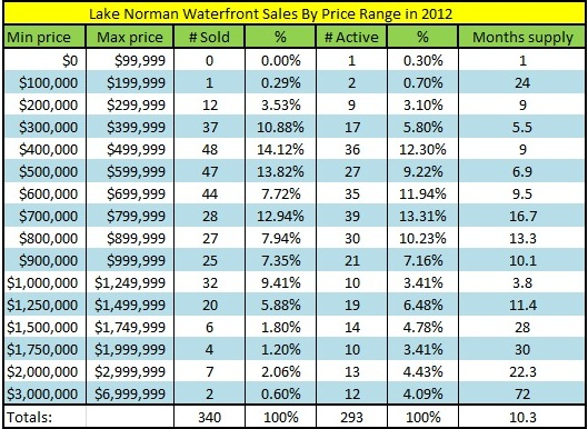 Lake Norman Waterfront home sales by price range 2012
