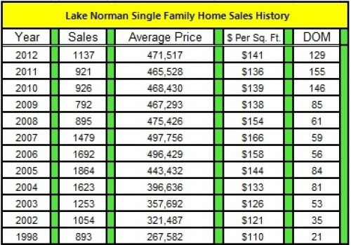 Lake Norman Single Family Home Sales Price History by Year