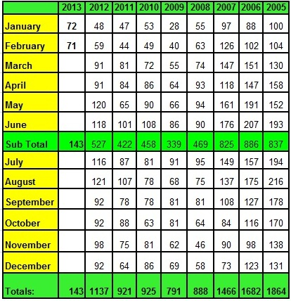 Lake Norman Real Estate's Annual Sales Chart by Month February 2013