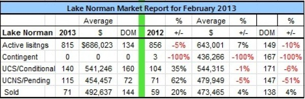 Lake Norman Real Estate's February 2013 Sales Analysis