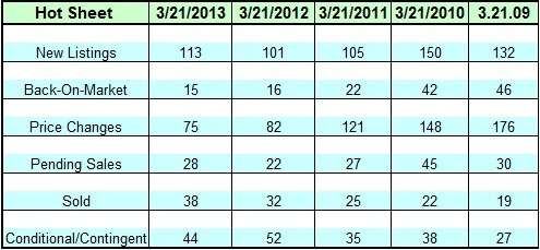Lake Norman Real Estate's March 2013 March hots sheet since 2009