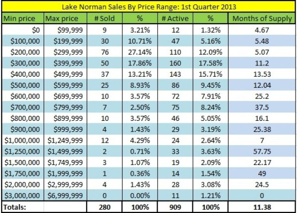Lake Norman Real Estate's 1st quarter 2013 Sales Analysis by Price Range