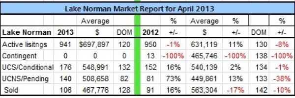 Lake Norman real estate's April 2013 Sales Analysis