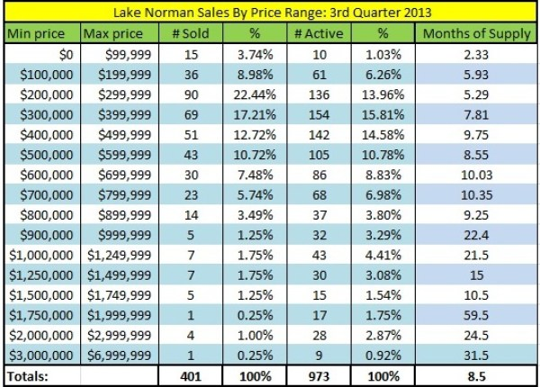 Lake Norman Real Estate's 3rd Quarter 2013 Sales by Price Range Chart