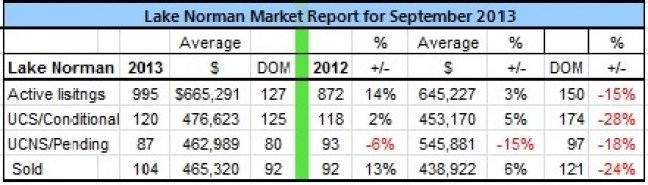 Lake Norman Real Estate's September 2013 Sales Analysis