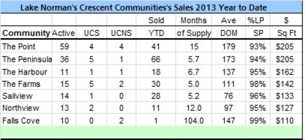 Lake Norman Real Estate's Crescent Communities Sales Analysis  November 2013