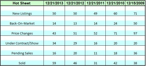 Lake Norman Home Sales snap shot for  December 2013 compared to all past Decembers since 2009