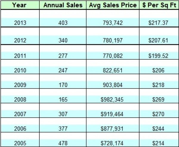 Lake Norman waterfront home sales by year since 2005