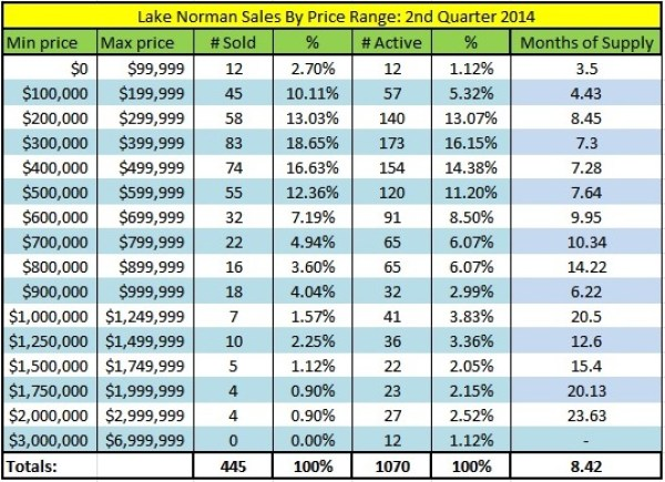 Lake Norman real estate home sales by price range for second quarter 2014