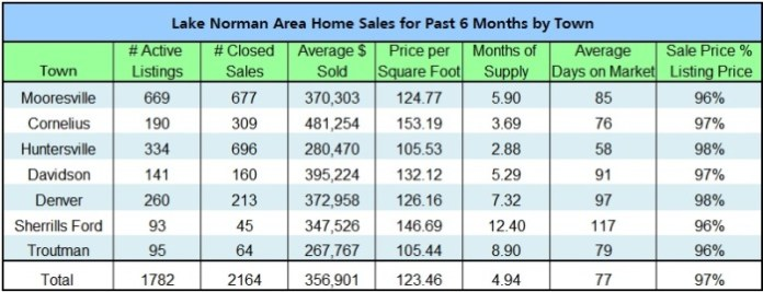 Lake Norman home sales by town in 2014