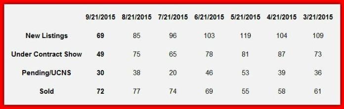 Lake Norman Market Report Snap Shot September 2015