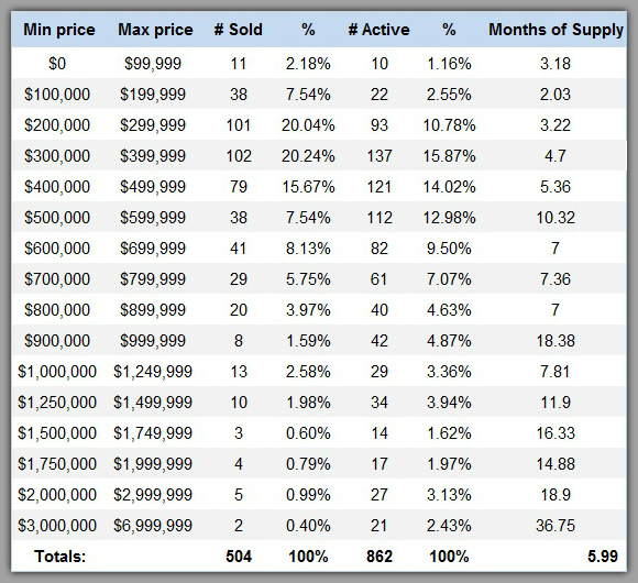 Lake Norman home sales by price range 3rd Quarter 2015