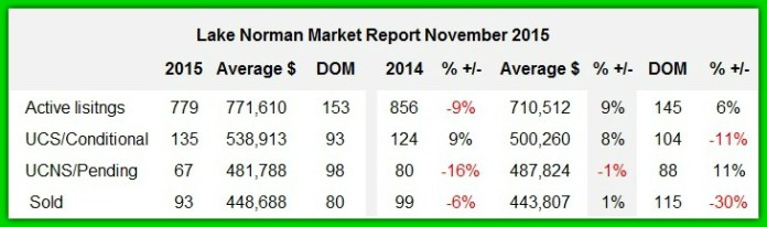 Lake Norman real estate market report November 2015