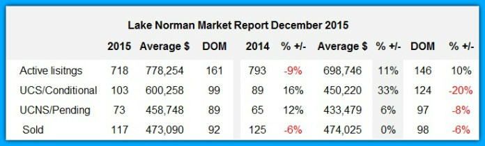 Lake Norman Real Estate's Market Report December 2015