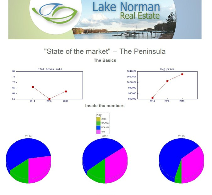 Lake Norman Real Estate's market report for The Peninsula