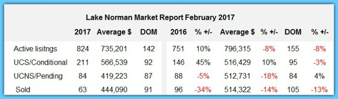 Lake Norman real estate's February 2017 Market Report